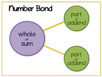 STUDENTS - Number Bonds & Facts Practice